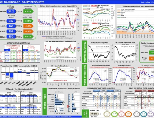 Dairy products Dashboard – European Milk Market Observatory 21 settembre