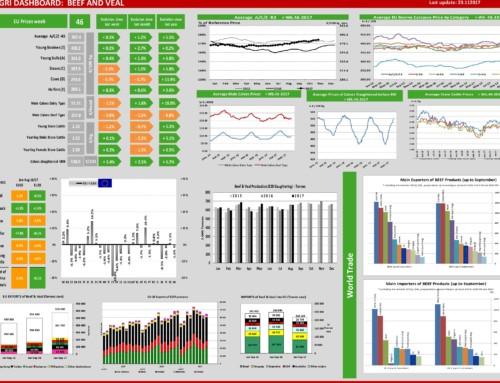 Dg agri dashboard: meat and veal – European Meat Market Observatory –  23 novembre