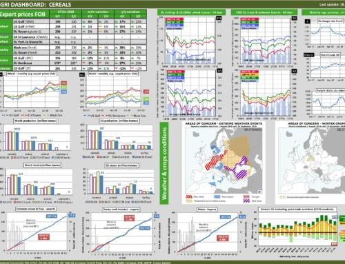 Dg agri dashboard: cereals – European Market Observatory – 18 ottobre