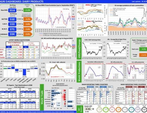 Dairy products Dashboard – European Milk Market Observatory 18 ottobre