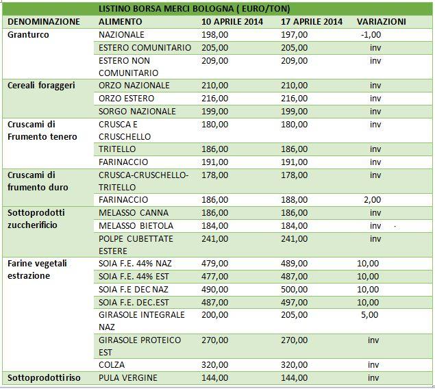 Borsa merci di Bologna – Ruminantia – Web Magazine del mondo ...
