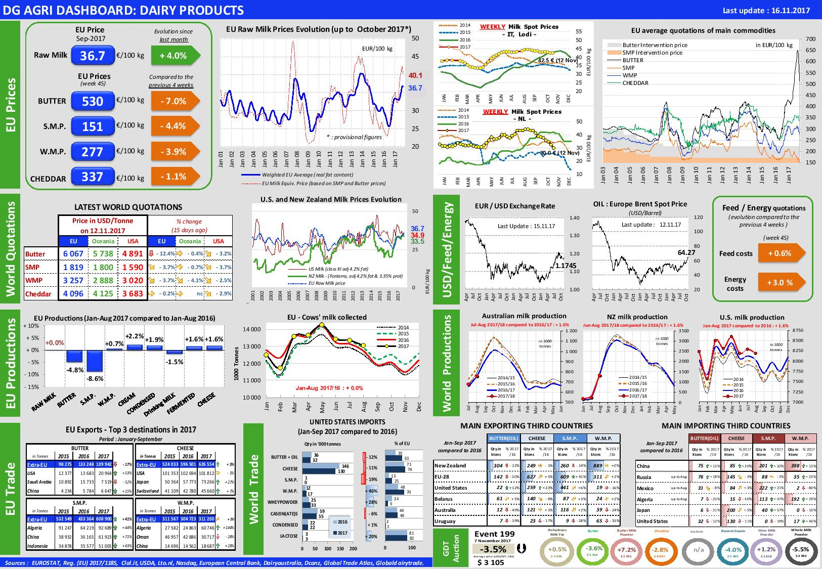 8a34258a38 Dairy products Dashboard – European Milk Market Observatory 16 ...