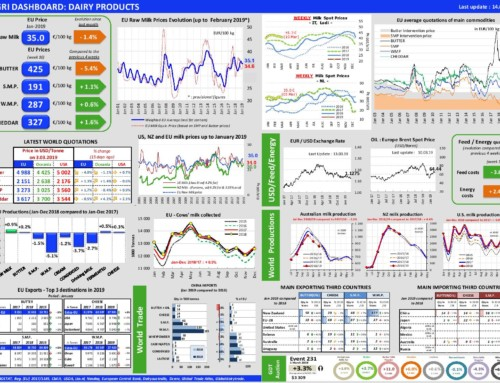 Dairy products Dashboard – European Milk Market Observatory 14 marzo