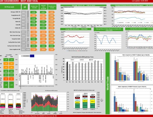 Dg agri dashboard: meat and veal – European Meat Market Observatory – 16 maggio