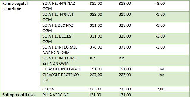 7477de5077 Borsa merci di Bologna – 2 maggio 2019 – Ruminantia – Web Magazine ...