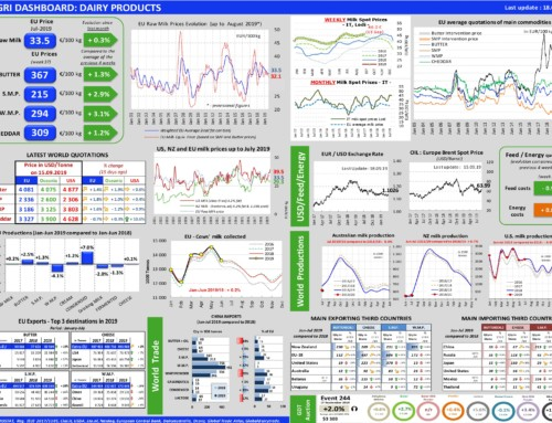 Dairy products Dashboard – European Milk Market Observatory 18 settembre