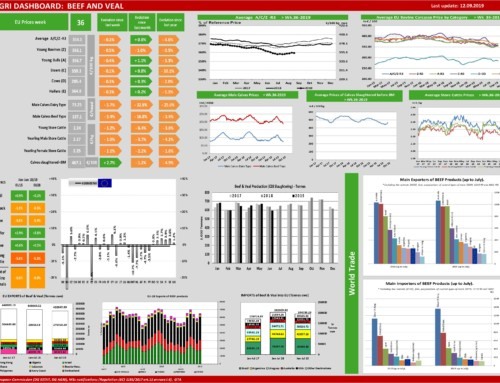 Dg agri dashboard: meat and veal – European Meat Market Observatory – 12 settembre