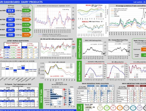 Dairy products Dashboard – European Milk Market Observatory 16 ottobre