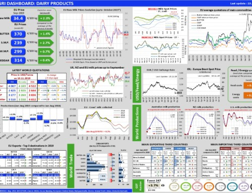 Dairy products Dashboard – European Milk Market Observatory 13 novembre