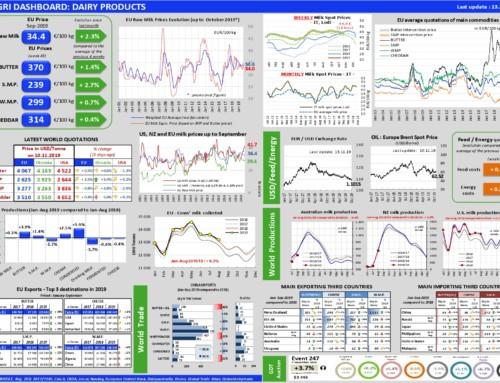 Dairy products Dashboard – European Milk Market Observatory 13 novembre