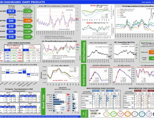 Dairy products Dashboard – European Milk Market Observatory 4 dicembre