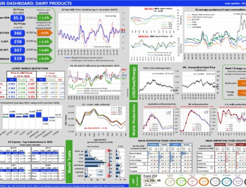 Dairy products Dashboard – European Milk Market Observatory 22 gennaio 2020