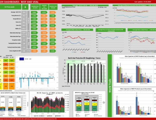 Dg agri dashboard: meat and veal – European Meat Market Observatory – 27 febbraio