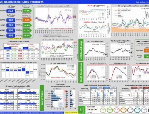 Dairy products Dashboard – European Milk Market Observatory 14 febbraio 2020