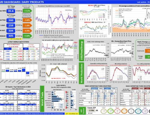 Dairy products Dashboard – European Milk Market Observatory 19 febbraio 2020